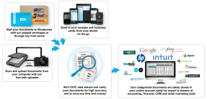 scan digital receipts process