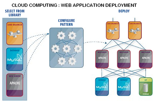 cloud application deployment