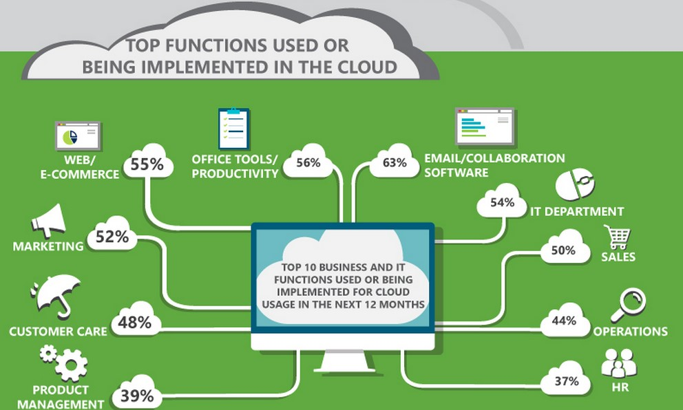 cloud functions business