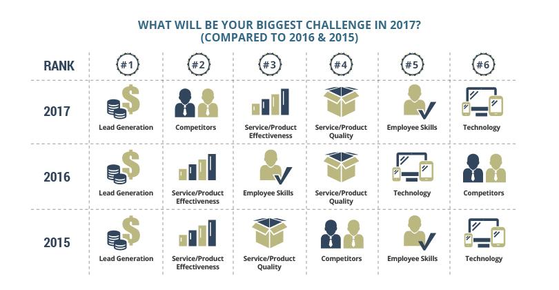 Biggest Challenge 2017