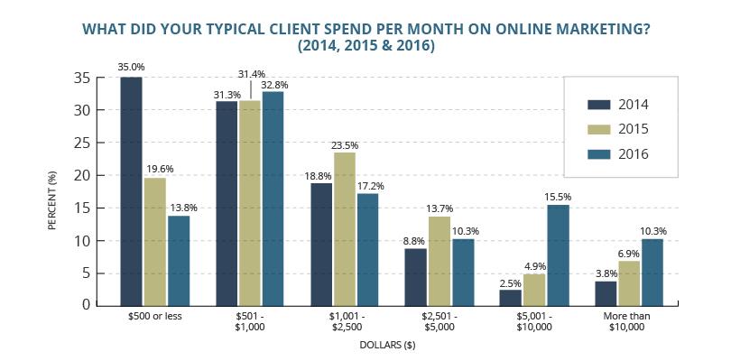 digital marketing expenditure