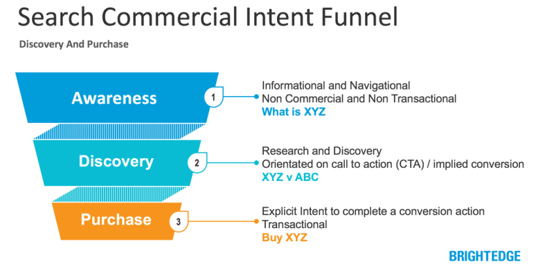 keyword intent