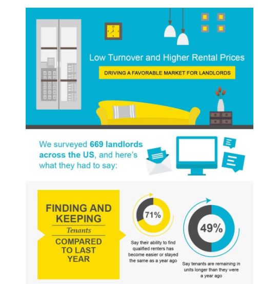 infographic blog content example